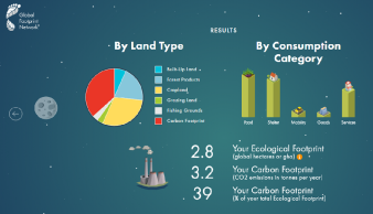 ecologische voetafdruk_Global Footprint Network