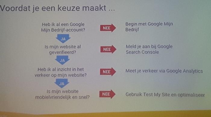 google, DVDZZP